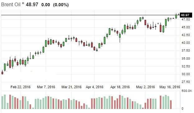 Первые жертвы падения цен на нефть подают заявки на банкротство. Консолидация и инновации оздоровят рынок