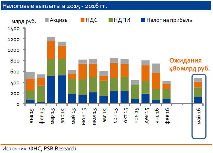 Рубль, несмотря на то, что нефть продолжает обновлять максимумы текущего года, пока не может полноценно укрепиться ниже уровня 65 руб. за доллар