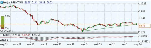 Текущие возможности на рынке нефти