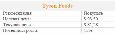 Tyson Foods – перспективный представитель пищевой промышленности США