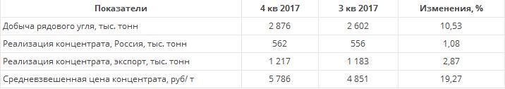 Распадская – хороший результат для инвесторов не за горами)