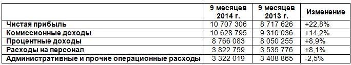 Московская биржа готова разделить успех с акционерами