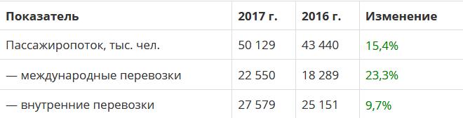 Аэрофлот отчет за 2017 год по МСФО (расходы снизили операционную прибыль, как следствие, упала и чистая прибыль)