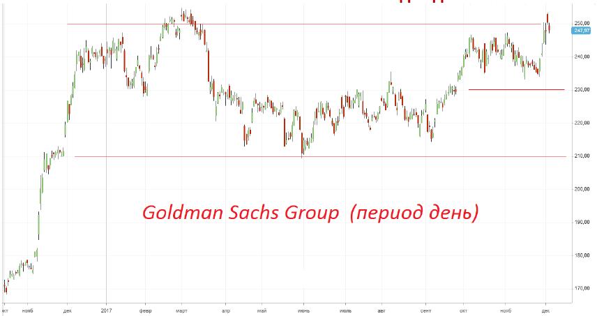 Продажа акций «Goldman Sachs»