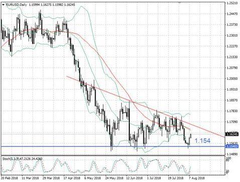 Евро предпринимает попытку отскока