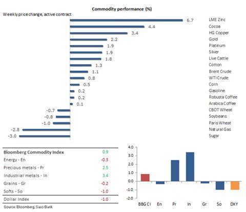 Положение нефти шаткое, золото пережило очередное повышение ставки