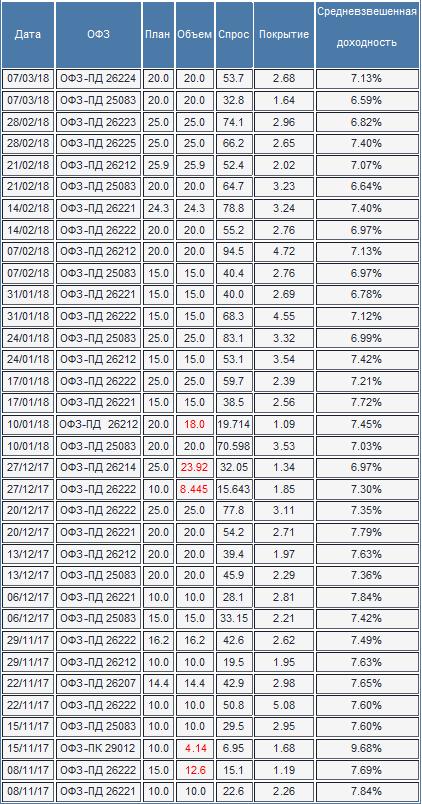 Доля иностранных инвесторов на рынке ОФЗ достигла нового исторического максимума
