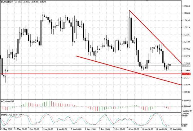 Валютная пара EUR/USD снизилась после выступлений представителей ФРС