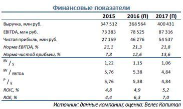 РусГидро  Прогноз результатов за 1 кв. 2016 г.
