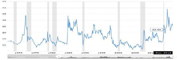 Соотношение золото/нефть находится около уровня 25