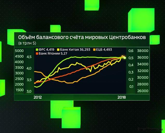 Центробанки станут причиной новой Великой Депрессии