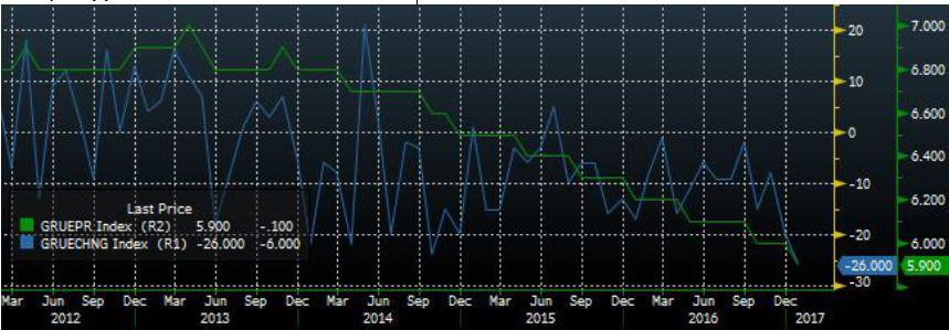 Нефтегазовый и финансовый сектора в лидерах по темпам снижения