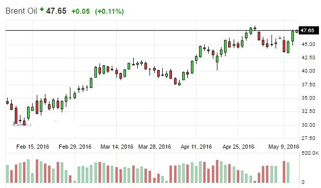 Нефть продолжает дорожать и поддерживает рост рынка