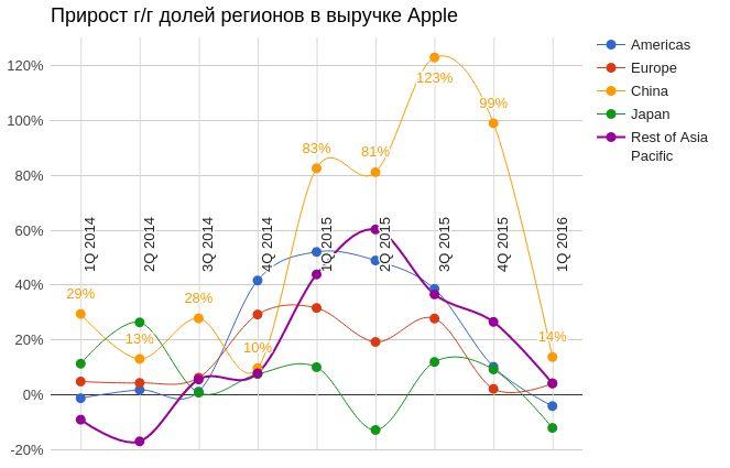 У Apple две новости — плохая и хорошая