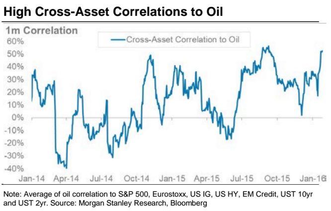 Morgan Stanley: как бы выглядел мир «без нефти»