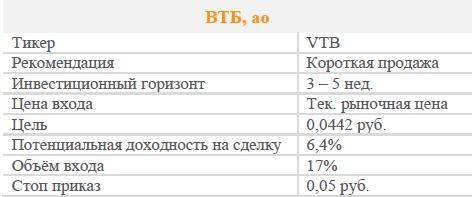 Акции ВТБ. Рекомендация – Продавать