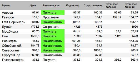 Индекс Мосбиржи –  открылся резко вверх в среду