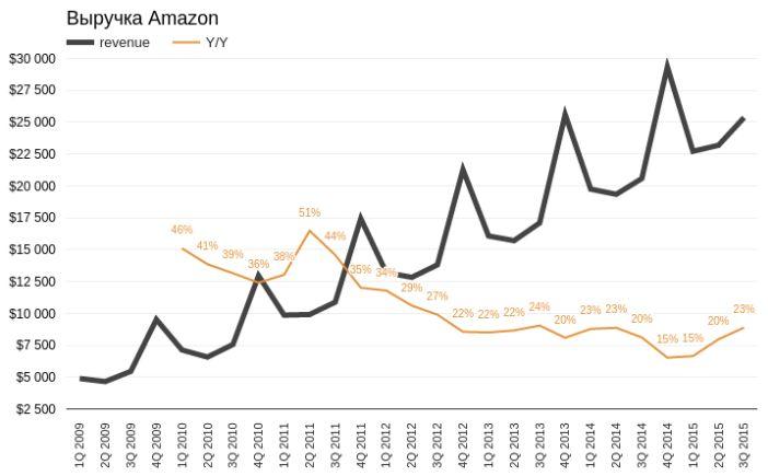 Amazon достиг потолка