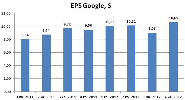 Хорошая отчетность Google, а также развитие новых сервисов двигают акции ввверх