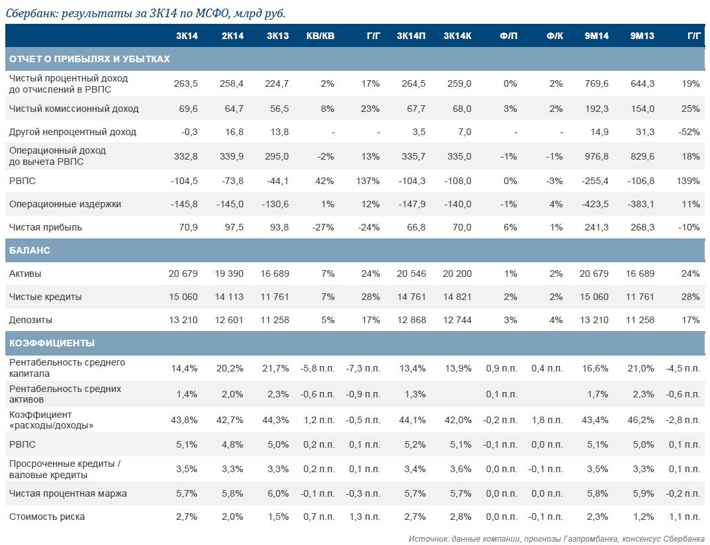 Сбербанк Снижение целевой цены, но рейтинг «Лучше рынка» сохранен