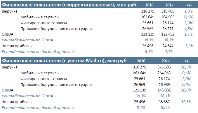 Мегафон Прогноз результатов за 2017 год по МСФО