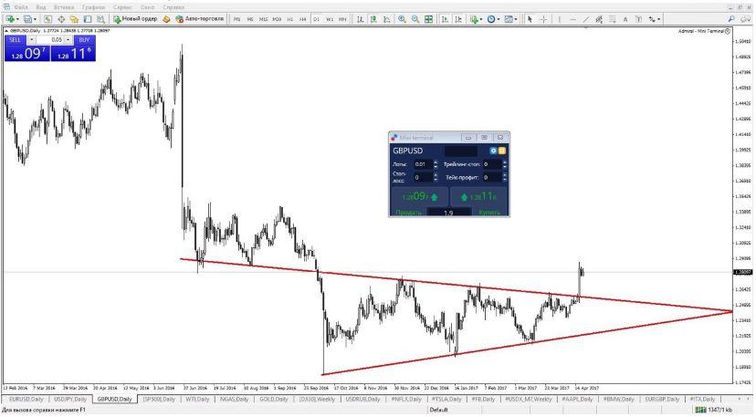 Повторит ли Евро судьбу Фунта?  Ждем выступление Драги