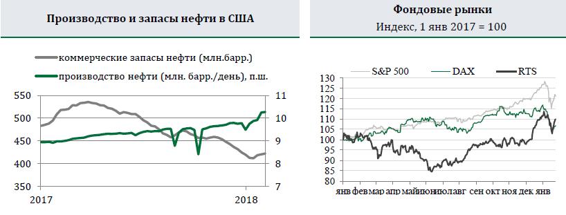 Новости глобальной экономики 12 февраля 2018 года — 18 февраля 2018 года