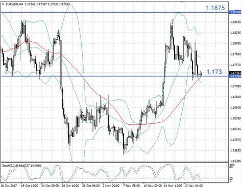 Политика вмешивается в ситуацию на валютном рынке