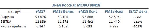 Энел Россия Компания представила отчетность по МСФО за 9М18 и провела конференц-звонок