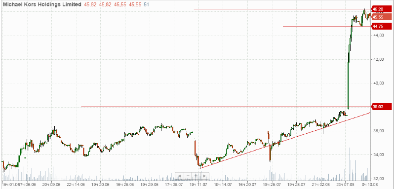 Покупка акций Michael Kors Holdings Ltd (KORS)