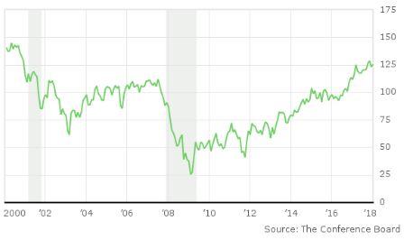 Доверие потребителей к американской экономике продолжает укрепляться