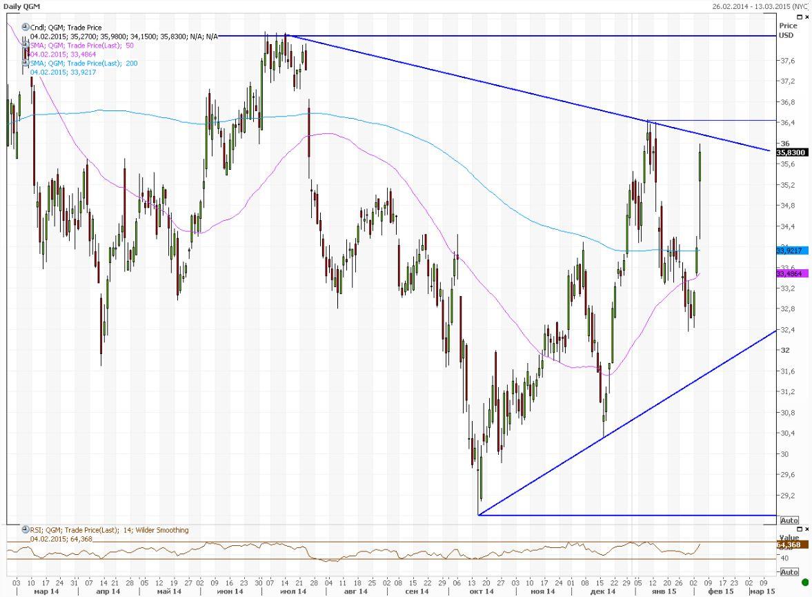 Американские инвесторы позабыли про греческие проблемы