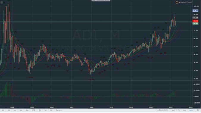 ADI: продолжение уверенного роста