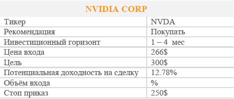 Акции NVIDIA CORP. Рекомендация - Покупать