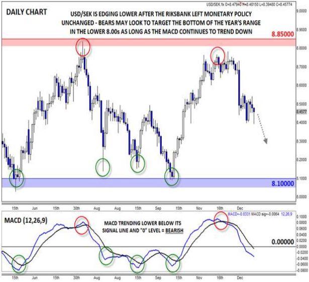 USD/SEK постепенно продвигается вниз, поскольку Риксбанк не меняет своей позиции