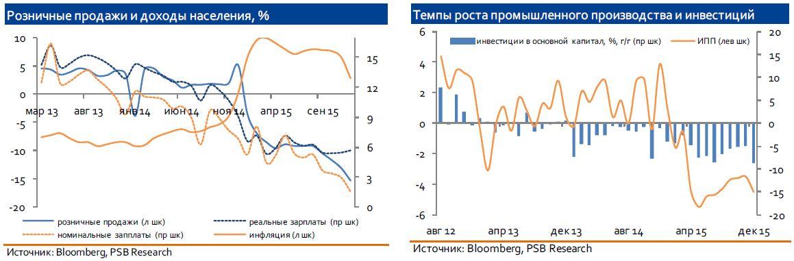 Решение ЦБ РФ: волатильность рынков не даст снизить ставку