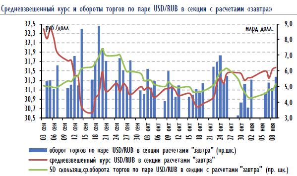В пятницу российский фондовый рынок продолжил падение, потеряв по итогам дня еще 30 б.п. по индексу ММВБ и закрывшись на 3-месячном минимуме