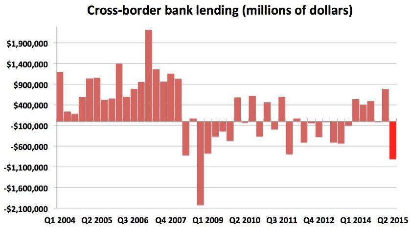 Кризис ликвидности-2015