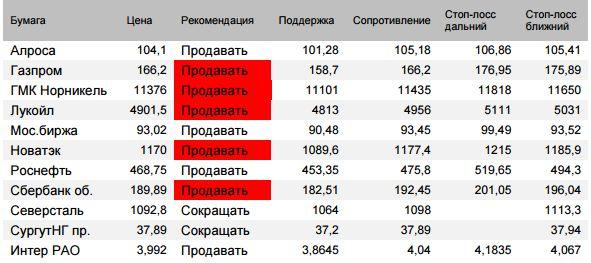 Индекс Мосбиржи - падение в четверг превысило скорректированную накануне оценку 2382