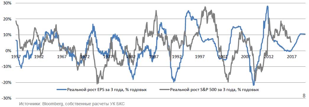 Стратегический взгляд на глобальный рынок акций