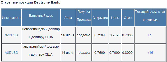 Deutsche Bank: торговые стратегии на форекс
