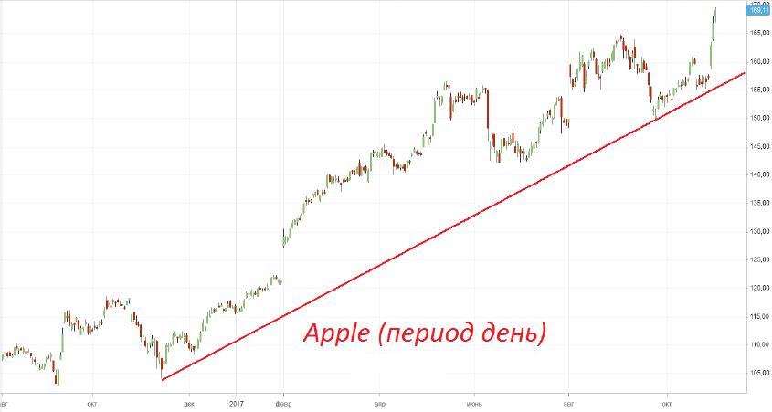 Продажа акций «Apple (AAPL)»