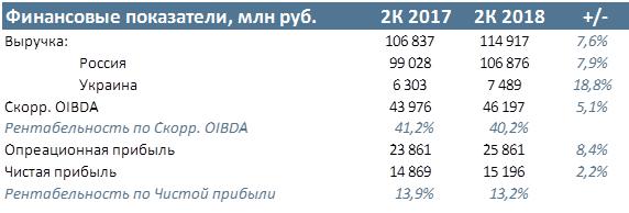 МТС Финансовые результаты за 2К и первое полугодие 2018 года по МСФО