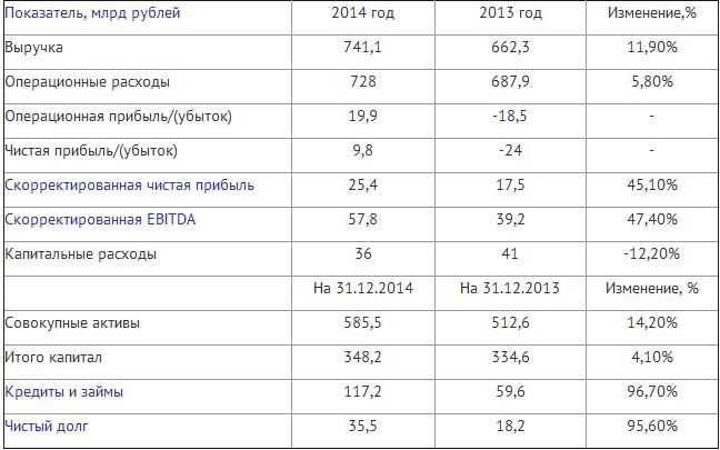 Интер РАО по итогам года увеличила на 12% выручку и получила прибыль по итогам 2014 года