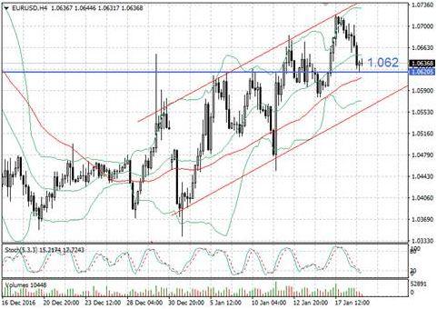 Волатильность  EUR/USD сохраняется