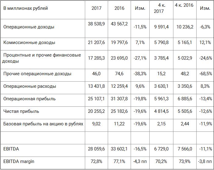 Мосбиржа назвала источники прибыли за 2017 год