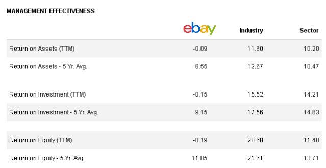 eBay ожидают сложные времена