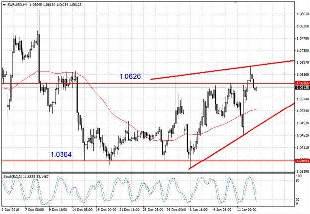 Валютная пара EUR/USD пытается закрепиться выше 1,06