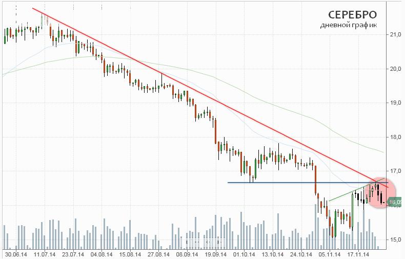 Решение ОПЕК и сильный доллар остановили локальное ралли на рынке золота и серебра