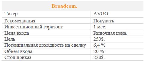 Акции Broadcom. Рекомендация - ПОКУПАТЬ